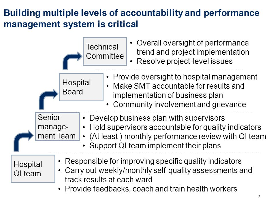 QI team will motivate health workers to improve key indicators through tracking and coaching (1/2) 3 Monthly self-assessment using checklist and feedback ward/SMT Plan, support and monitor specific activities of health workers (e.g., supplies tracking, waste disposal) Management and structural checklist Process of care checklist Quantity Checklist Weekly chart review, scores on wall, feedback to health workers Training to health workers Checklist on wall, attached to chart Ensure home address of patients in the register Monthly recording to invoice Put monthly numbers on a wall Plan training with faculties Waste disposal Use of patograph Delivery room maintenance Basic supplies Obstructed labor PPH Sepsis Eclampsia Complicated and assisted delivery Normal deliveries of at risk referrals Training Example of ActivitiesAreas Responsible Sample activities of Maternity QI team and LMDC coach