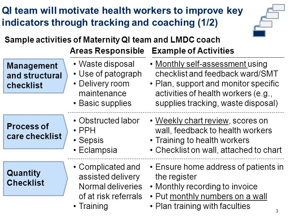 QI team will motivate health workers to improve key indicators through tracking and coaching (2/2) 4 Weekly/daily chart review Monthly management and structural checklist review 1 Self-Assessment 2 Post scores on a wall Provide detailed feedback to staff Tracking and Feedback 3 Support improvement activities (e.g., standardize chart, waste disposal, cleaning) Training on the treatment protocol and chart writing Support to Improvement QI Activities