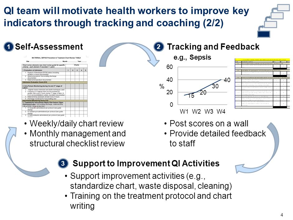 SMT will create continuous improvement system in the hospital and support QI team 5 SMT QI Team Assign all indicators and checklists to specific wards and QI teams … Indicator Provide QI team with graph, etc.