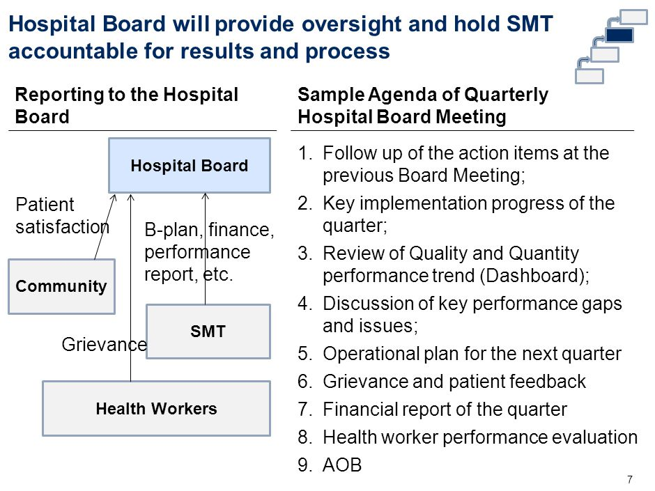 Discussion Questions 8 What are critical to make the Hospital Board fully functional.