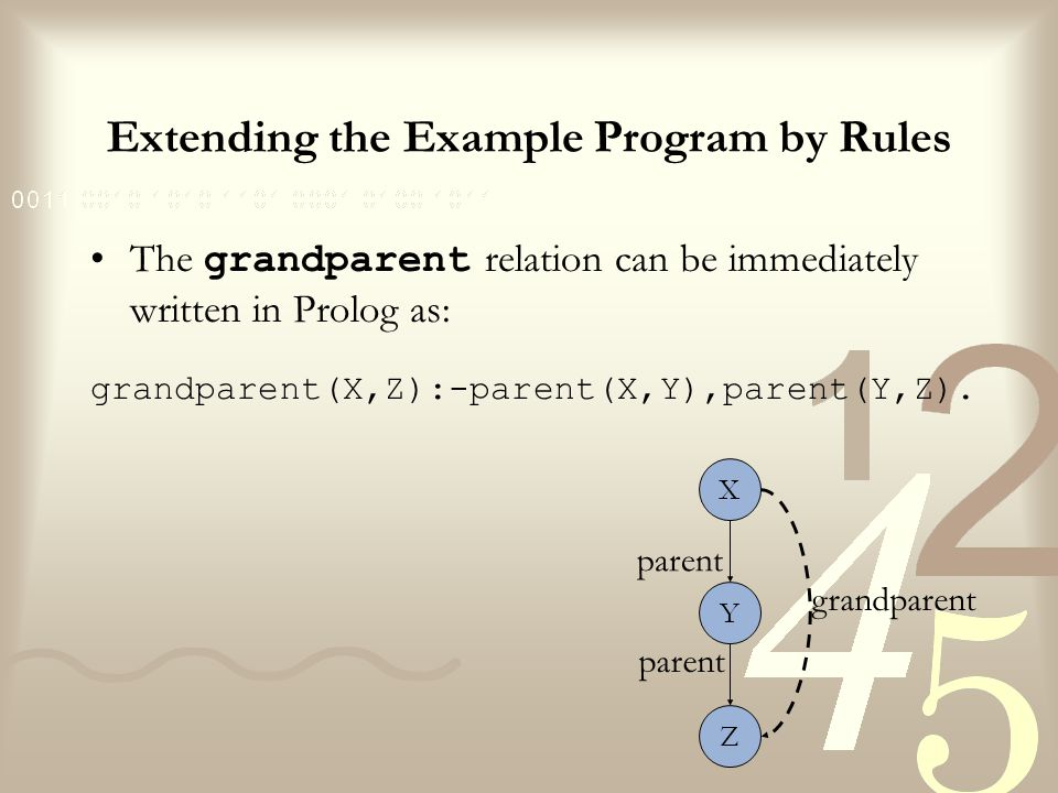 Extending the Example Program by Rules XY Z parent sister female For any X and Y, X is a sister of Y if (1) both X and Y have the same parent, and (2) X is a female.