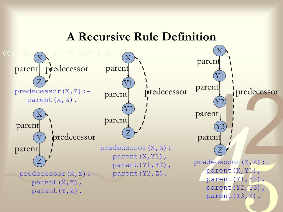 A Recursive Rule Definition There is, however, an elegant and correct formulation of the predecessor relation: it will be correct in the sense that it will work for predecessor at any depth.