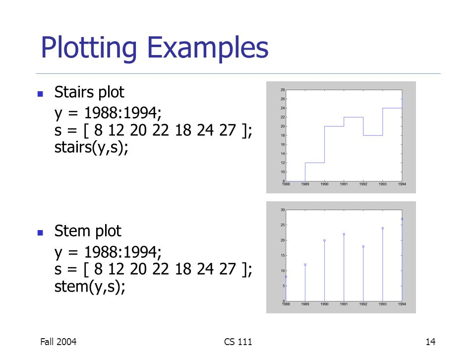 Fall 2004CS 11115 Plotting Examples Histogram x = randn(1,100); hist(x,10); hist(x,20);
