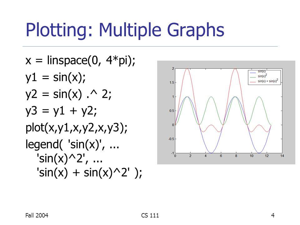 Fall 2004CS 1115 Plotting: Subplots x = -2:0.1:4; y = 3.5.^ (-0.5*x).*...