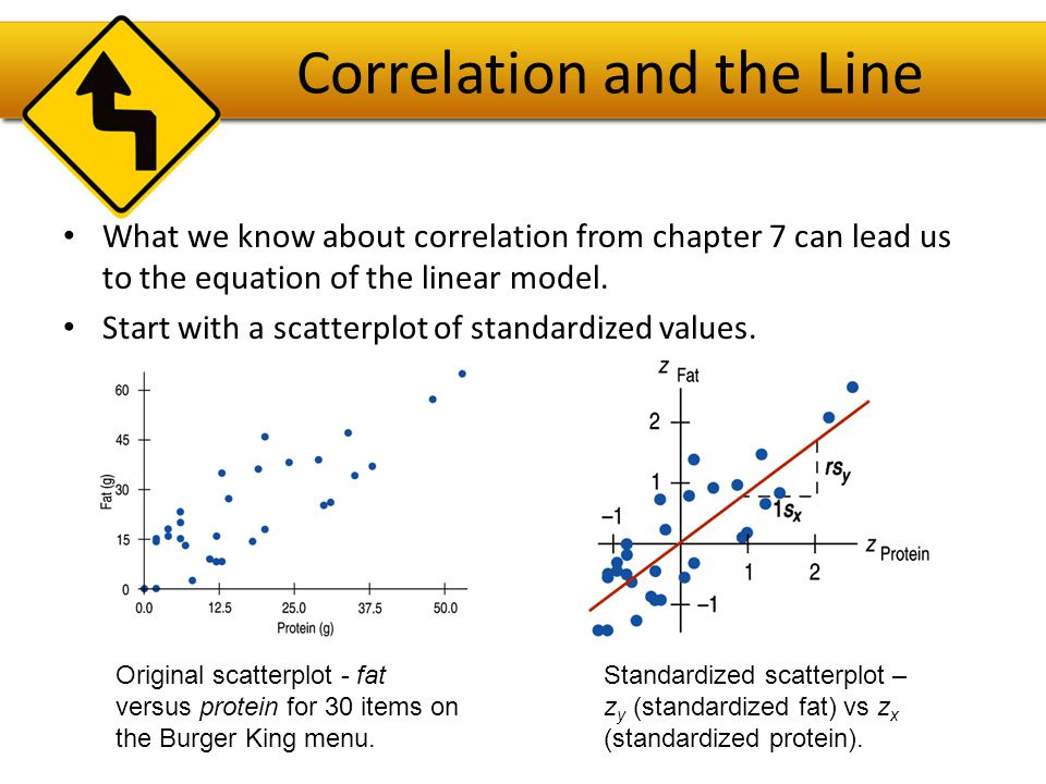 Correlation and the Line What line would you choose to model the relationship of standardized values.
