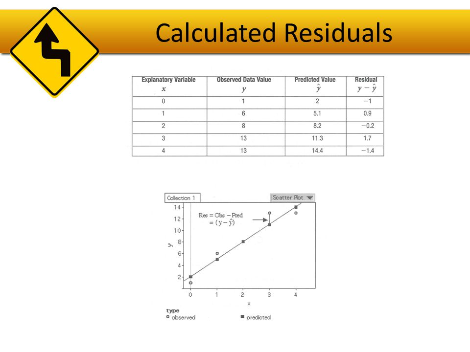 Residual Plot Is a scatterplot of the residuals against the explanatory variable (x).