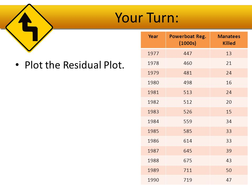 What to Look for on the Residual Plot Random points, no pattern – data fits the linear model.