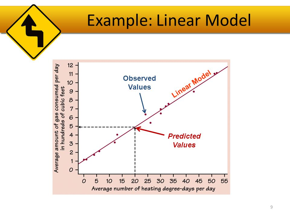 The Linear Model The linear model will not pass exactly through all the points, but should be as close as possible.