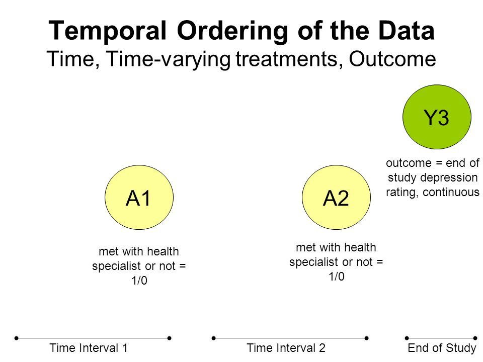Longitudinal Outcomes.