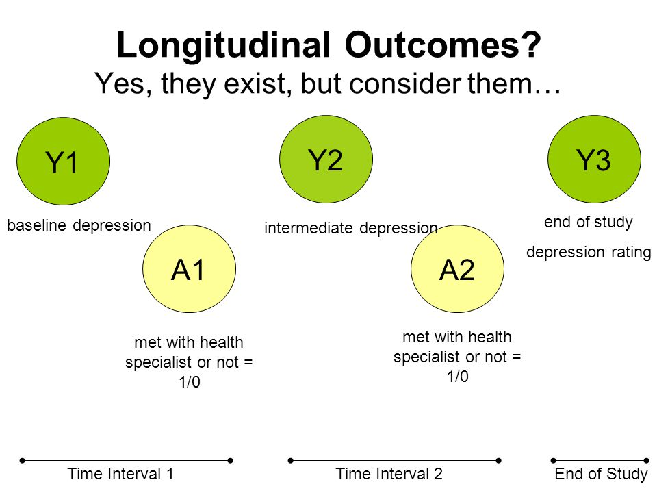 Longitudinal Outcomes.…time-varying covariates for now.