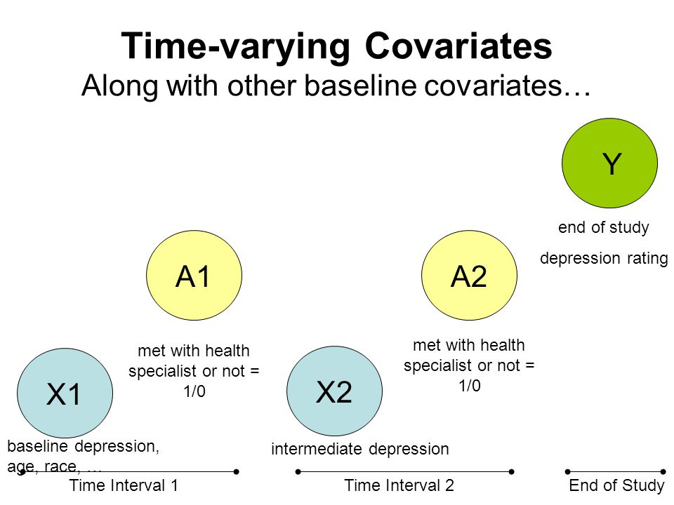 Time-varying Covariates …and other time-varying covariates.