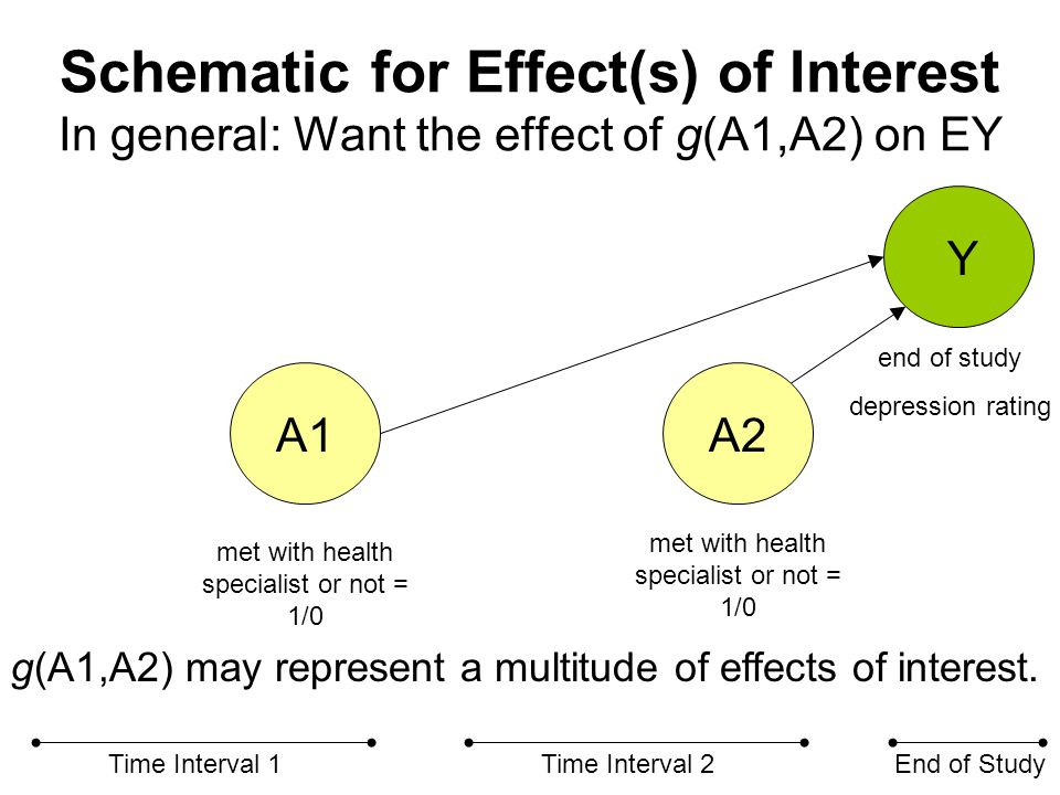 Baseline Confounders X1 A1A2 Y Time Interval 1Time Interval 2End of Study met with health specialist or not = 1/0 end of study depression rating Adjusting for X1 in ordinary regression is a legitimate strategy in this case.