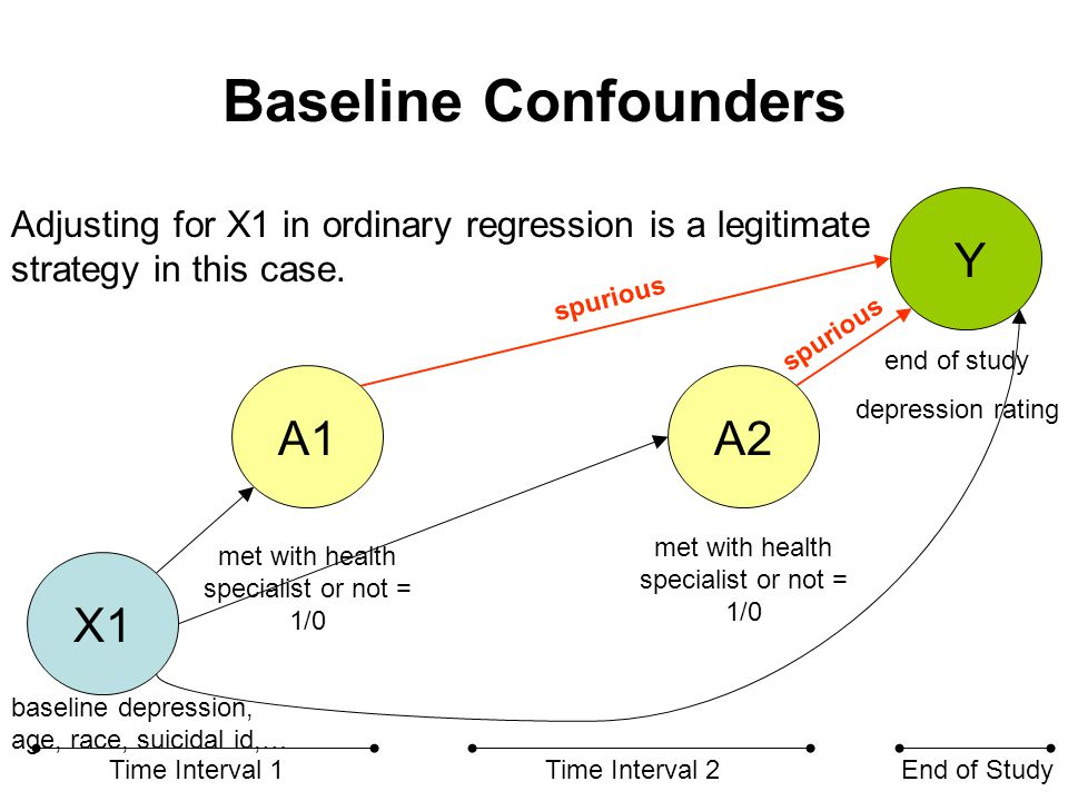 Baseline Confounders X1 A1A2 Y Time Interval 1Time Interval 2End of Study met with health specialist or not = 1/0 end of study depression rating Ex: Fit the following model by OLS E(Y | A1, A2, X1 ) = β0* + β1* A1 + β2* A2 +  X1 spurious baseline depression, age, race, suicidal id,…
