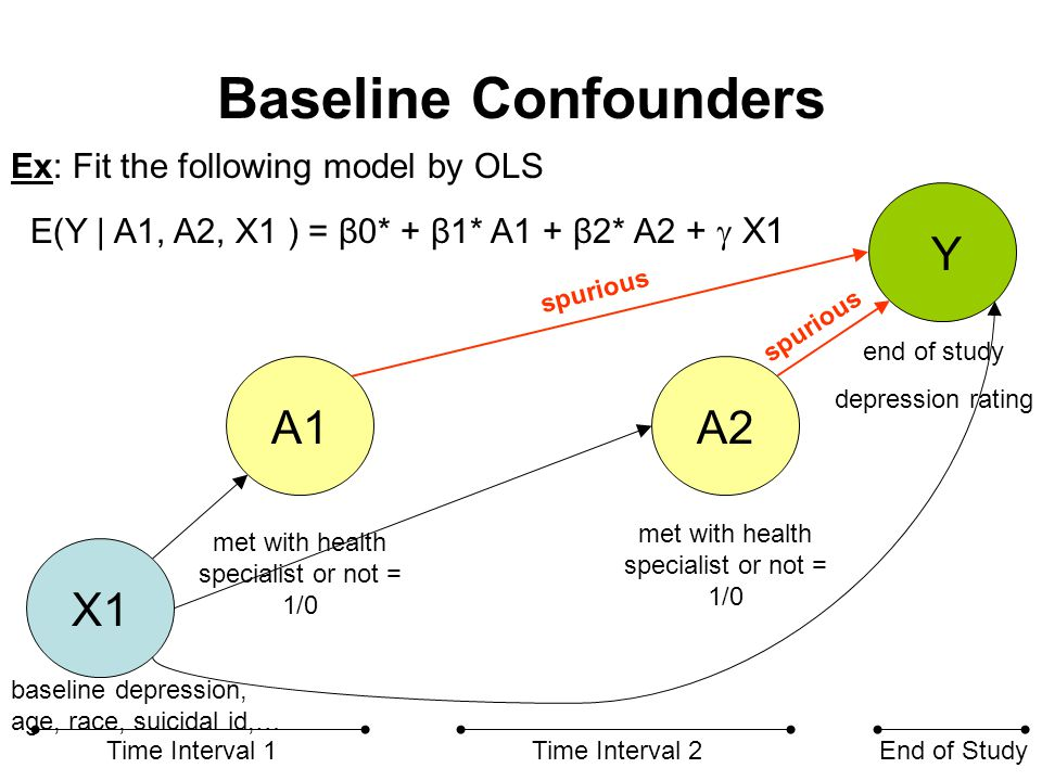 Baseline Confounders X1 A1A2 Y Time Interval 1Time Interval 2End of Study met with health specialist or not = 1/0 end of study depression rating Ex: E(Y | A1, A2, X1 ) = β0* + β1* A1 + β2* A2 +  1 X1 As usual, note that this requires model to be correct.