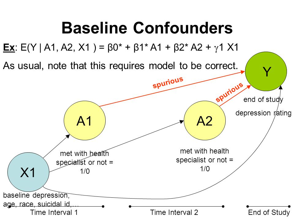 Time-varying Confounders X1 X2 A1A2 Y Time Interval 1Time Interval 2End of Study met with health specialist or not = 1/0 end of study depression rating baseline depression, age, race, suicidal id,… intermediate depression, suicidal id, … spurious However, adjusting for X2 in ordinary regression may be problematic in the time-varying treatment setting.