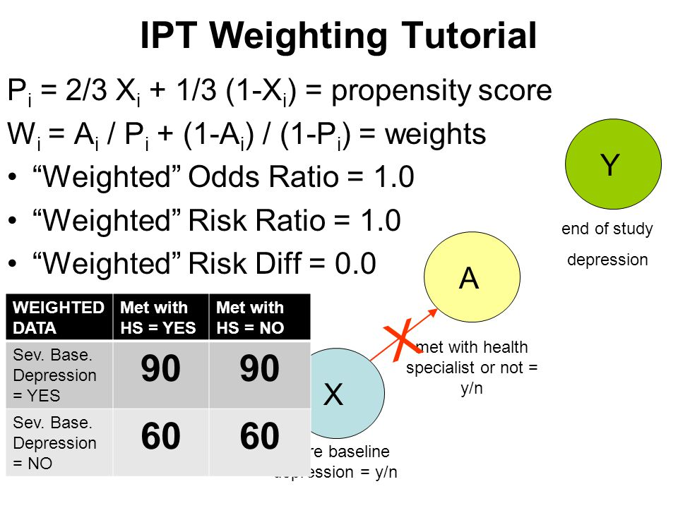 IPT Weighting Tutorial The final step is to model the effect of A on Y just as you would (e.g., linear regression), but using the weighted sample.