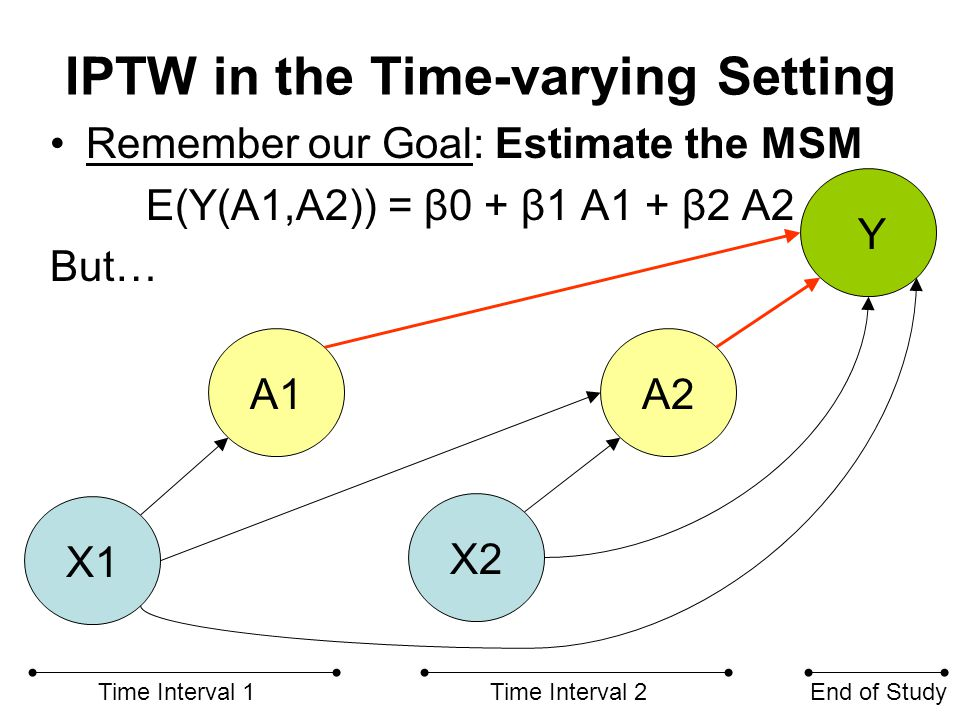IPTW in the Time-varying Setting Goal: E(Y(A1,A2)) = β0 + β1 A1 + β2 A2 But … how do we eliminate the red arrows.