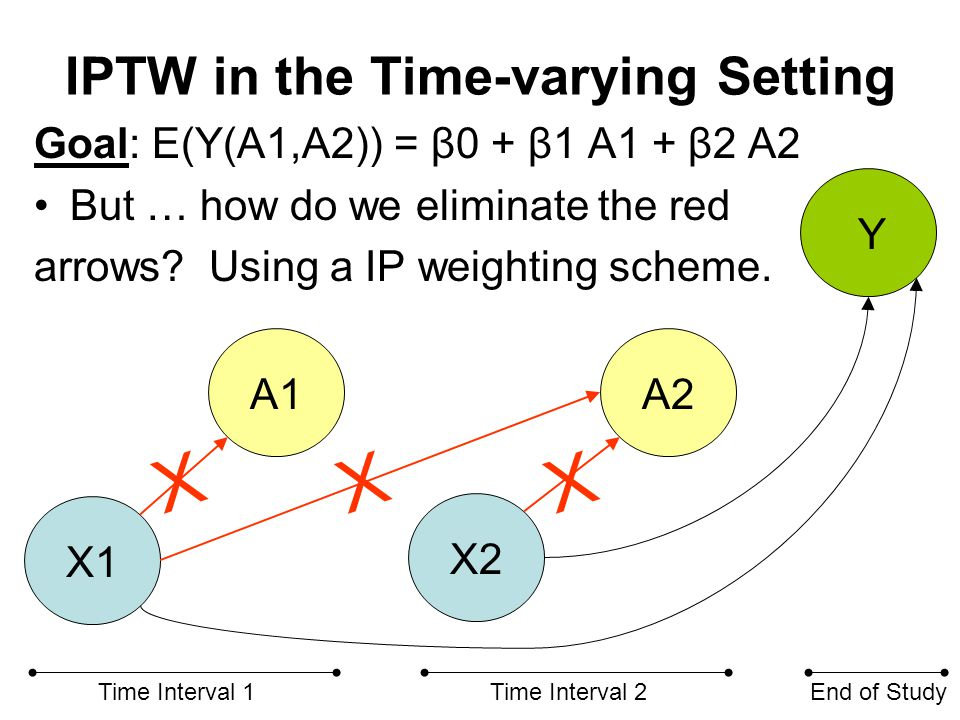 IPTW in the Time-varying Setting Multiple Propensity Score Models (@ each t) Model P1 = Pr(A1=1|X1) and Model P2 = Pr(A2=1|X1,A1,X2) Assign Inverse Prob.