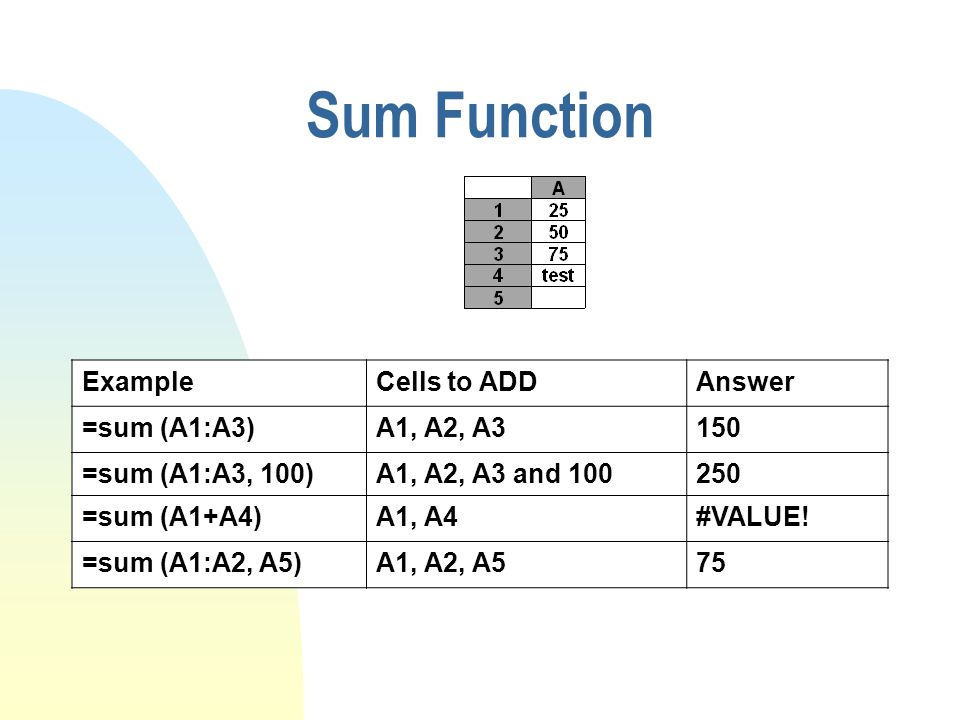 Sum Function ExampleCells to ADDAnswer =sum (A1:A3)A1, A2, A3150 =sum (A1:A3, 100)A1, A2, A3 and 100250 =sum (A1+A4)A1, A4#VALUE.