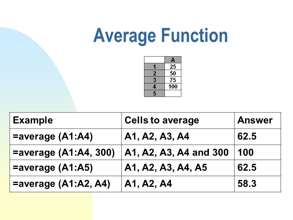 Average Function ExampleCells to averageAnswer =average (A1:A4)A1, A2, A3, A462.5 =average (A1:A4, 300)A1, A2, A3, A4 and 300100 =average (A1:A5)A1, A2, A3, A4, A562.5 =average (A1:A2, A4)A1, A2, A458.3