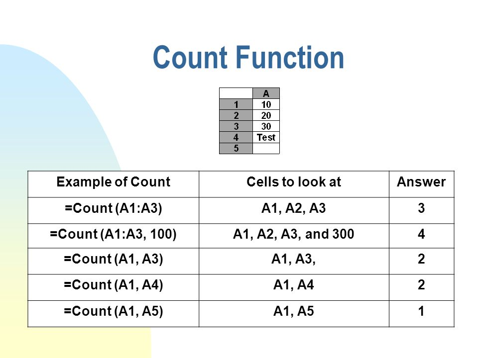 Count Function Example of CountCells to look atAnswer =Count (A1:A3)A1, A2, A33 =Count (A1:A3, 100)A1, A2, A3, and 3004 =Count (A1, A3)A1, A3,2 =Count (A1, A4)A1, A42 =Count (A1, A5)A1, A51