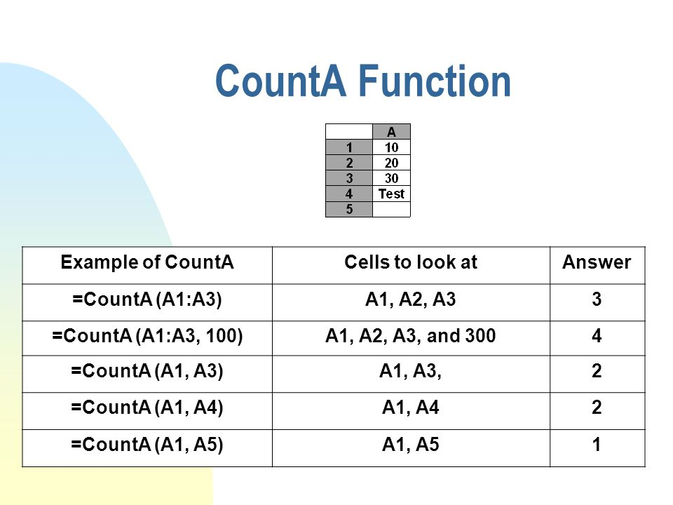 CountA Function Example of CountACells to look atAnswer =CountA (A1:A3)A1, A2, A33 =CountA (A1:A3, 100)A1, A2, A3, and 3004 =CountA (A1, A3)A1, A3,2 =CountA (A1, A4)A1, A42 =CountA (A1, A5)A1, A51