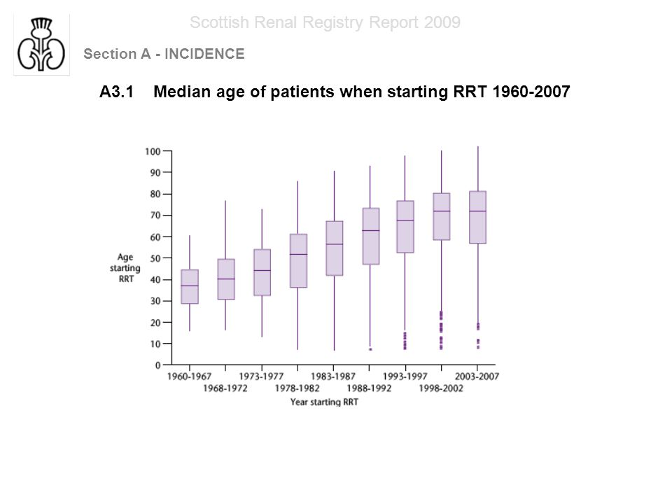 Section A - INCIDENCE Scottish Renal Registry Report 2009 A3.2 Median age of patients when starting RRT 1960-2007
