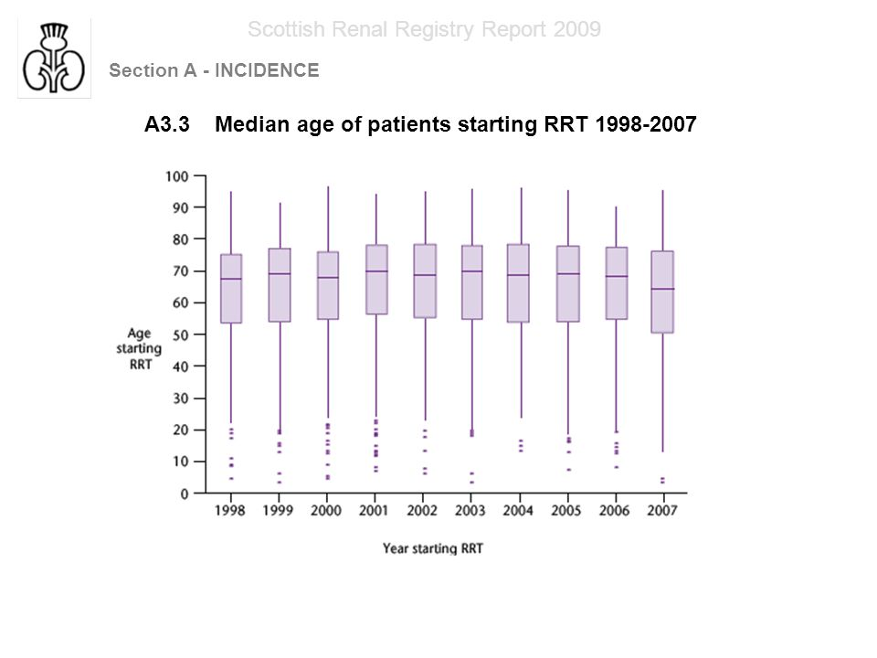 Section A - INCIDENCE Scottish Renal Registry Report 2009 A3.4 Median age of patients starting RRT 1998-2007
