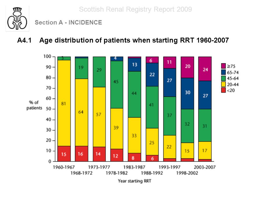 Section A - INCIDENCE Scottish Renal Registry Report 2009 A4.2 Number of patients in each age group when starting RRT 1960-2007