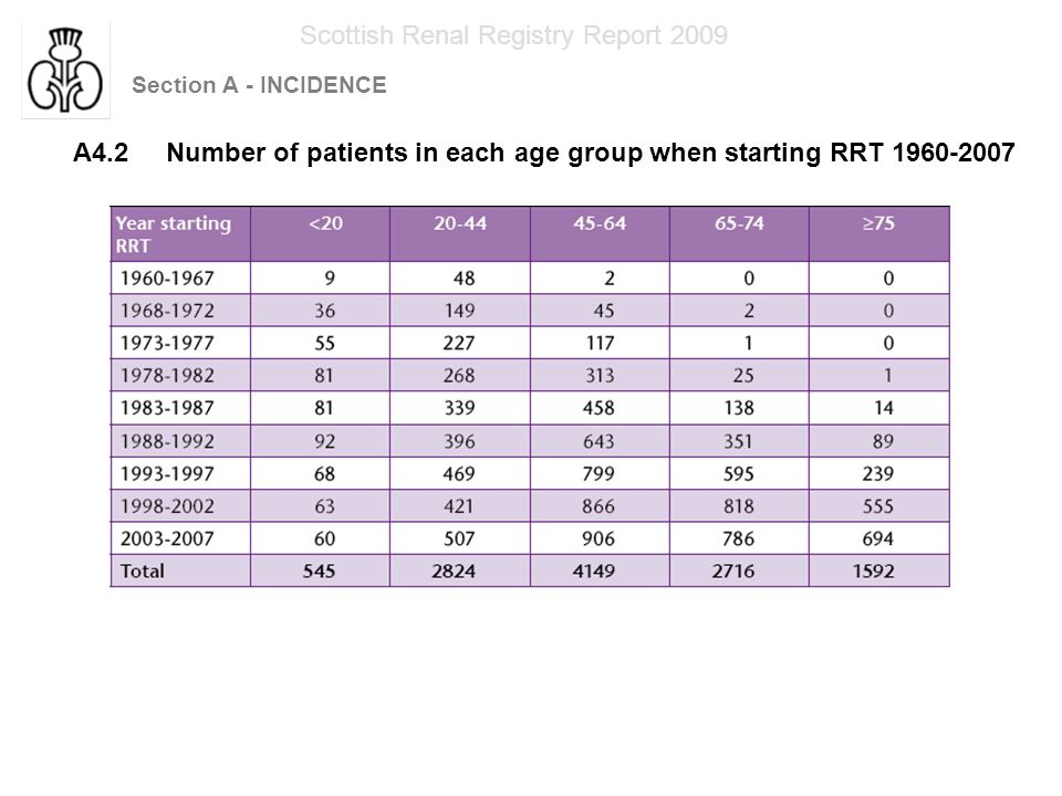 Section A - INCIDENCE Scottish Renal Registry Report 2009 A4.3 Age distribution of patients when starting RRT 1998-2007