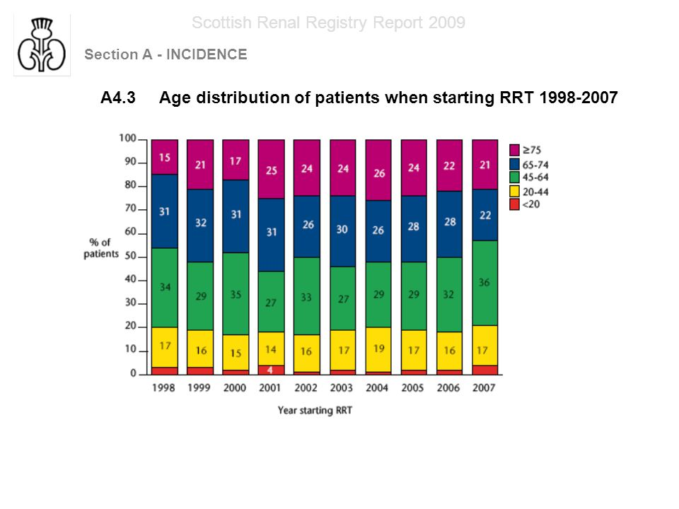 Section A - INCIDENCE Scottish Renal Registry Report 2009 A4.4 Number of patients in each age group when starting RRT 1998-2007