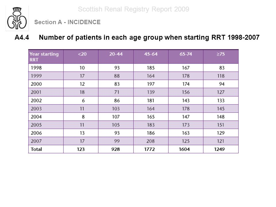 Section A - INCIDENCE Scottish Renal Registry Report 2009 A4.5 Median age of patients starting RRT by renal unit 2007
