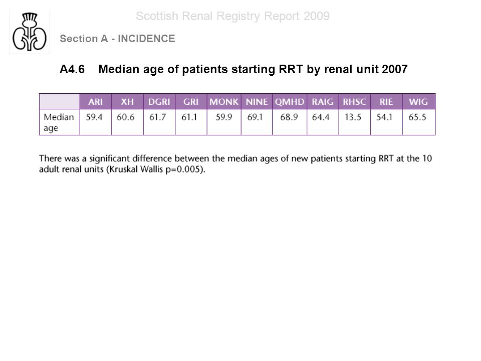 Section A - INCIDENCE Scottish Renal Registry Report 2009 A 5.1 Percentage of patients in each diagnosis group 1960-2007