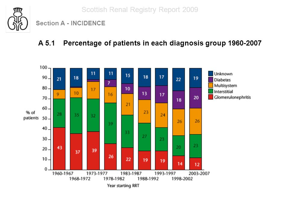 Section A - INCIDENCE Scottish Renal Registry Report 2009 A 5.2 Number of patients in each diagnosis group starting RRT 1960-2007