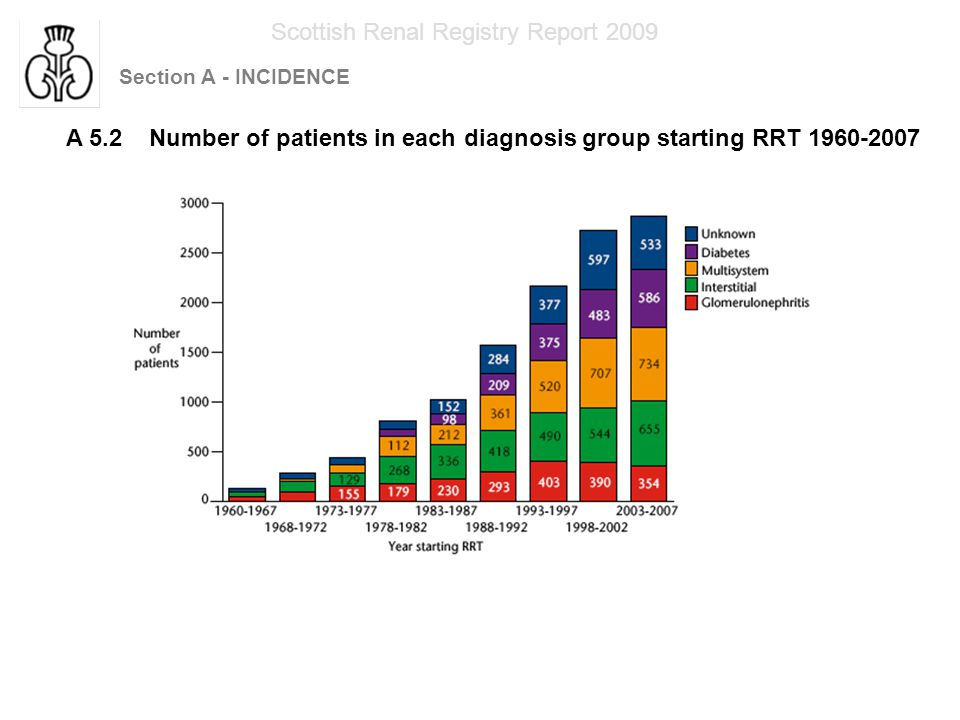 Section A - INCIDENCE Scottish Renal Registry Report 2009 A 5.3 Number of patients in each diagnosis group starting RRT 1960-2007