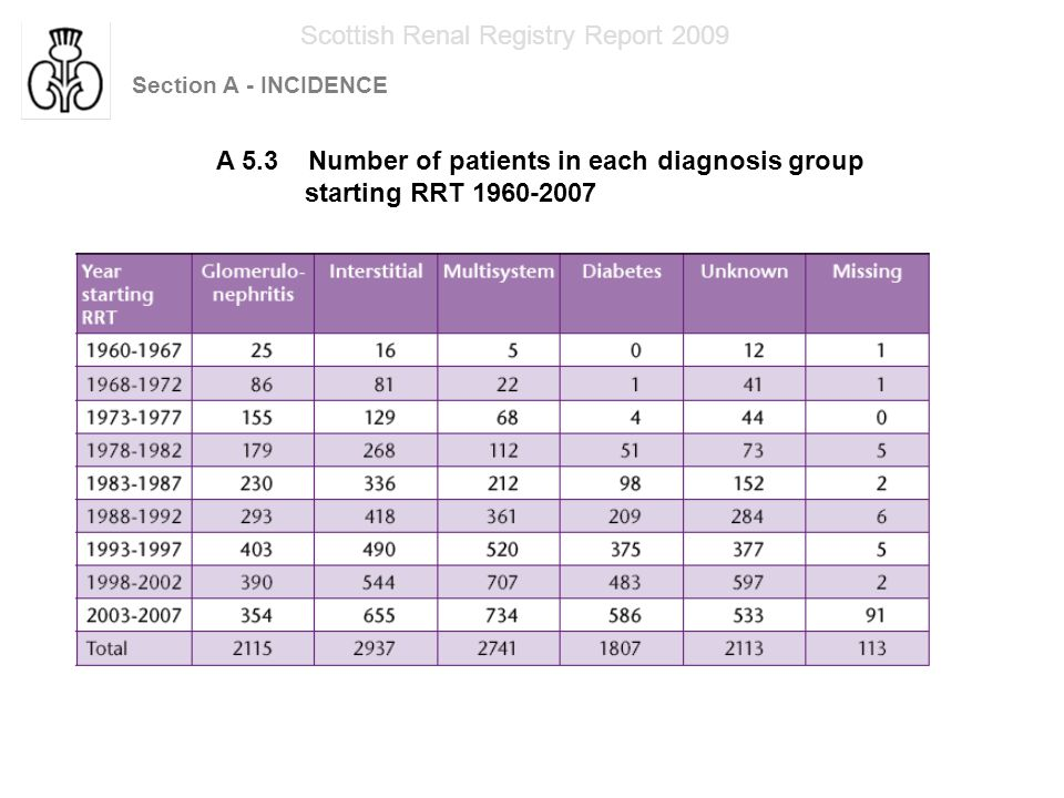 Section A - INCIDENCE Scottish Renal Registry Report 2009 A 5.4 Percentage of patients in each diagnosis group starting RRT 1998-2007