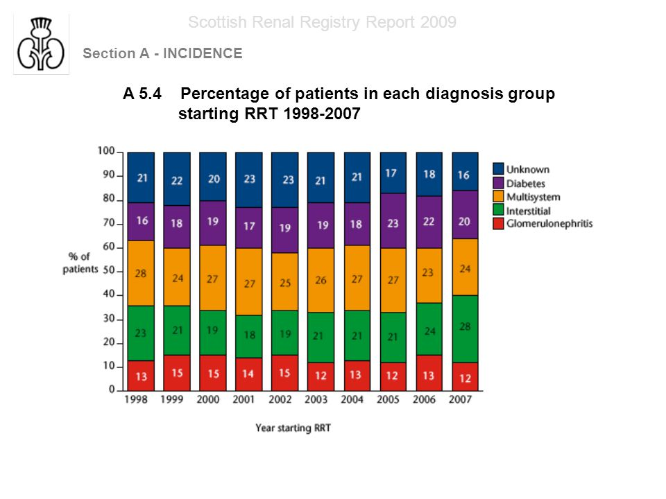 Section A - INCIDENCE Scottish Renal Registry Report 2009 A5.5 Primary renal diagnosis of patients aged less than 45 years starting RRT 1960-2007