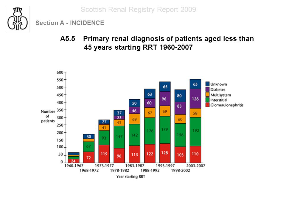 Section A - INCIDENCE Scottish Renal Registry Report 2009 A5.6 Primary renal diagnosis of patients aged less than 45 years starting RRT 1960-2007