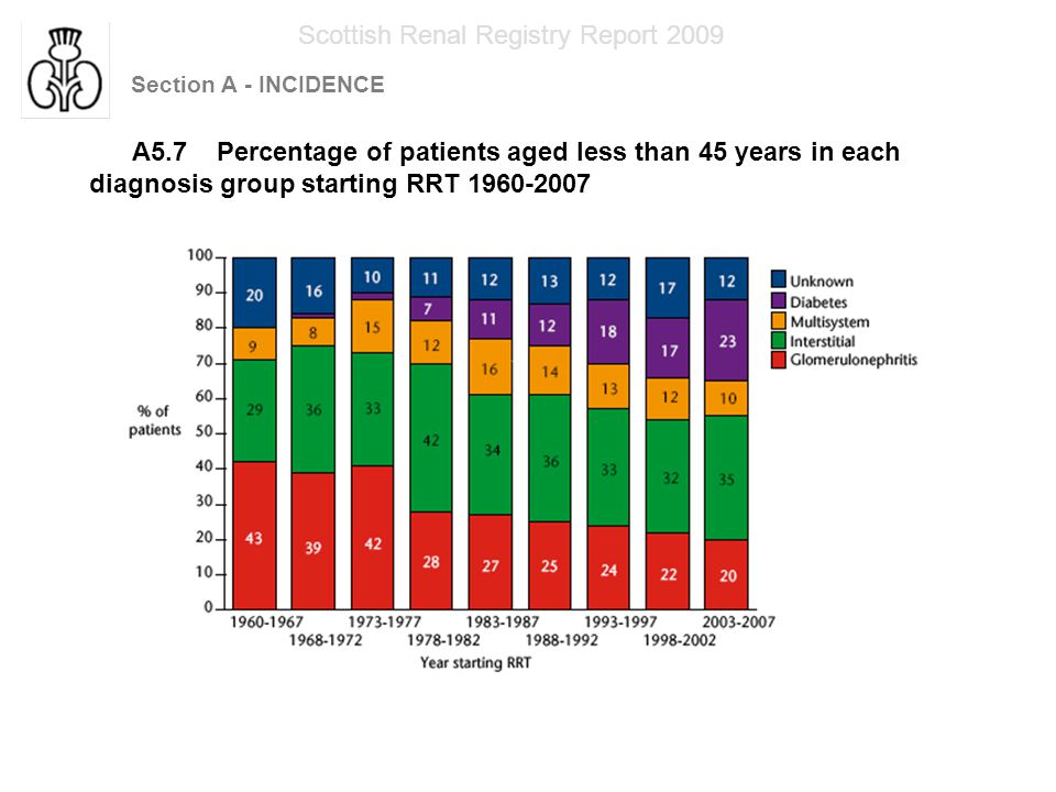 Section A - INCIDENCE Scottish Renal Registry Report 2009 A5.8 Primary renal diagnosis of patients aged 75 years and older starting RRT 1983 -2007