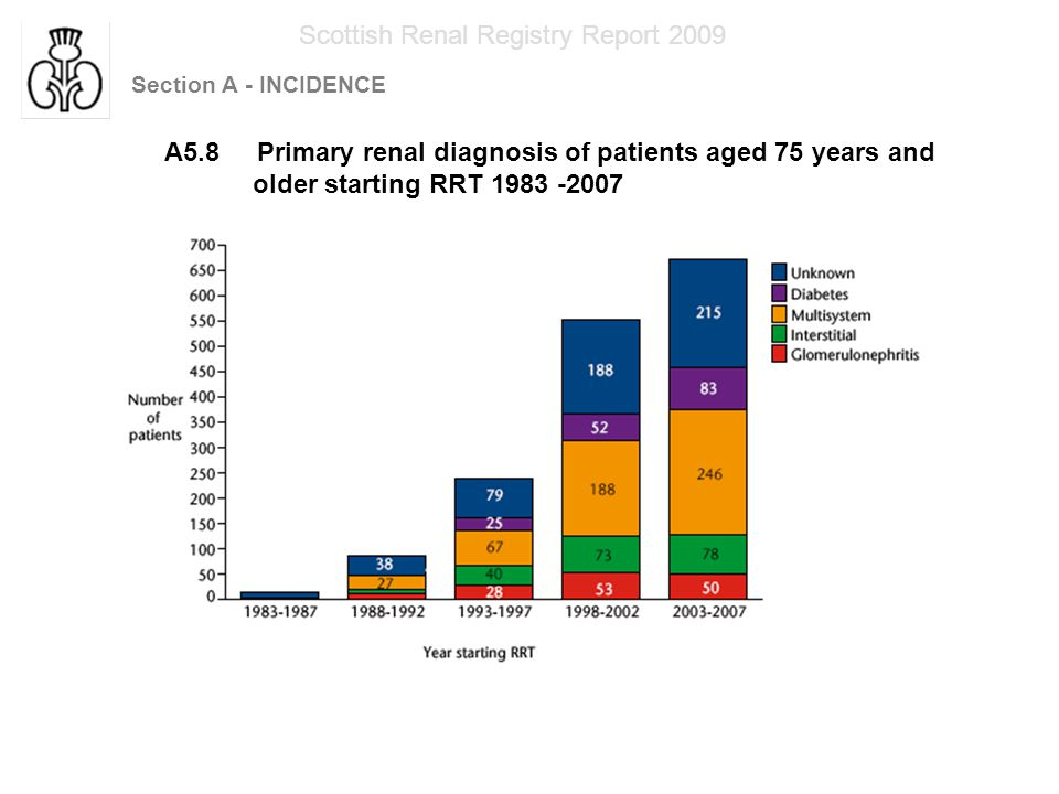 Section A - INCIDENCE Scottish Renal Registry Report 2009 A5.9 Primary renal diagnosis of patients aged 75 years and older starting RRT 1983-2007