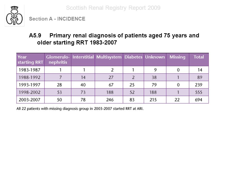 Section A - INCIDENCE Scottish Renal Registry Report 2009 A5.10 Percentage of patients aged 75 years and older in each diagnosis group starting RRT 1983 -2007