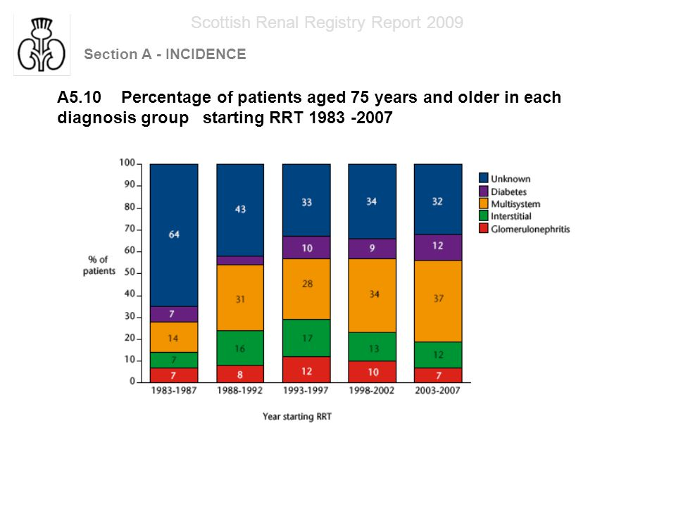 Section A - INCIDENCE Scottish Renal Registry Report 2009 A6.1 Mode of first RRT 1960-2007
