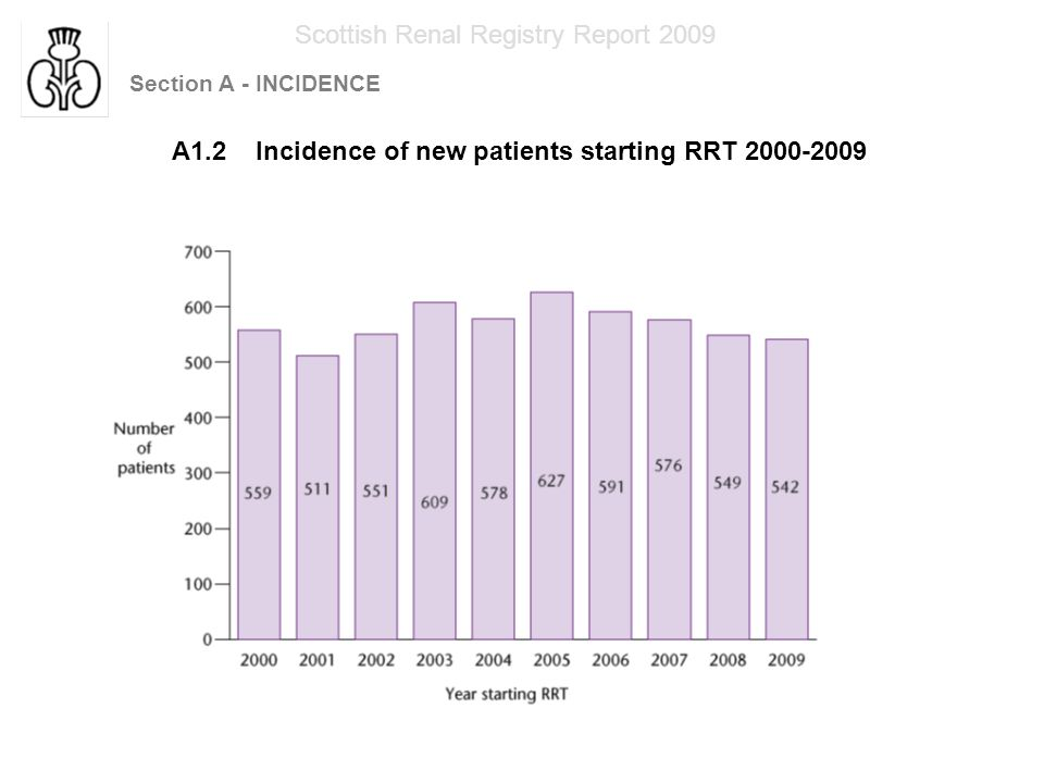 Section A - INCIDENCE Scottish Renal Registry Report 2009 A1.3 Annual incidence per million population of new patients starting RRT 1998-2007
