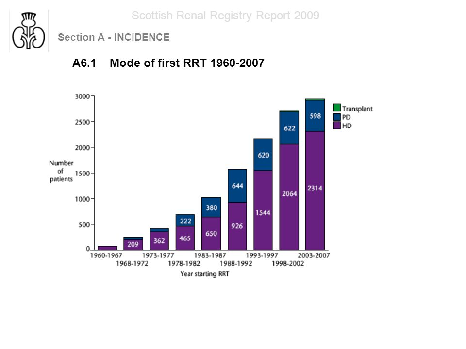 Section A - INCIDENCE Scottish Renal Registry Report 2009 A6.2 Mode of first RRT 1960-2007