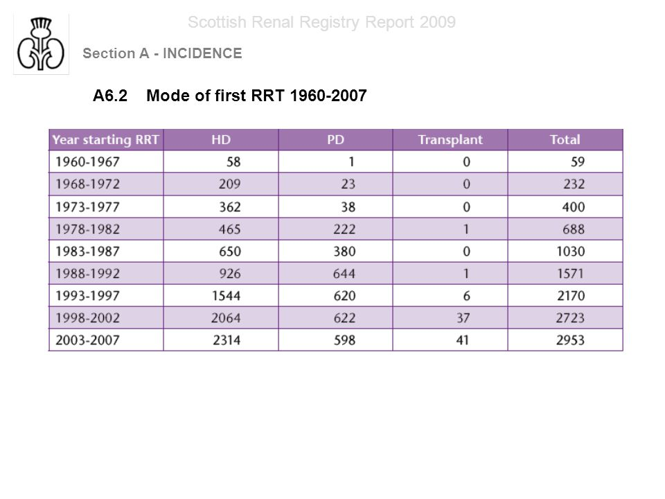 Section A - INCIDENCE Scottish Renal Registry Report 2009 A6.3 Mode of first RRT 1998-2007