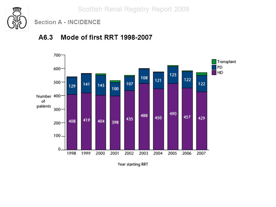 Section A - INCIDENCE Scottish Renal Registry Report 2009 A6.4 Mode of first RRT 1998-200