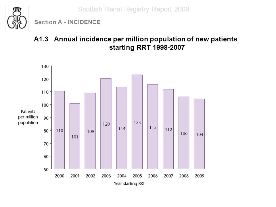 Section A - INCIDENCE Scottish Renal Registry Report 2009 A1.4 Annual incidence per million population of new patients starting RRT 1998 - 2007