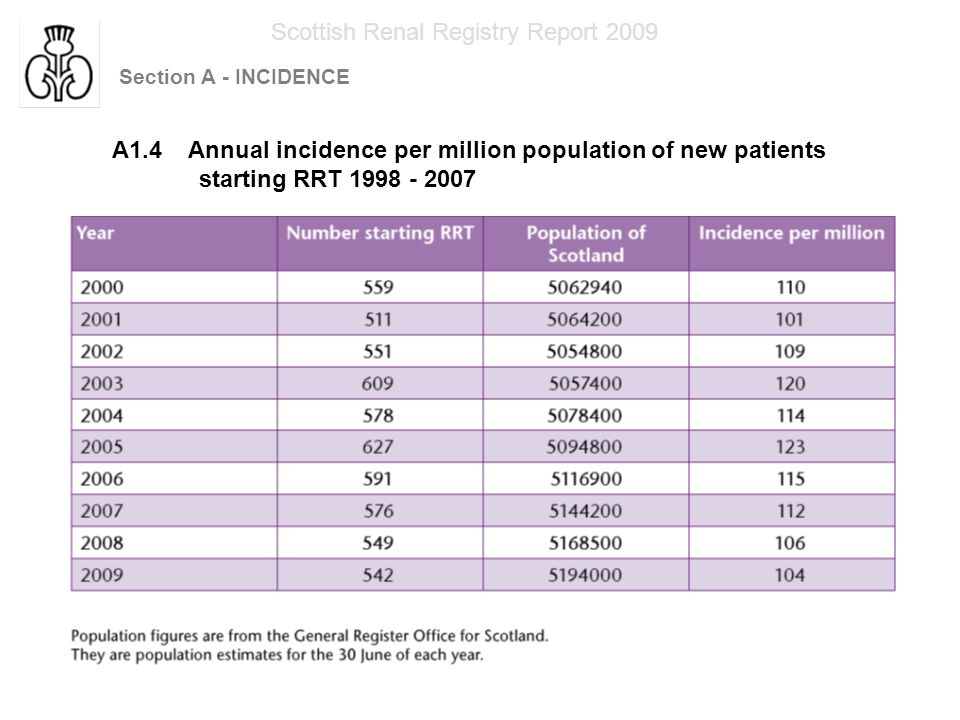 Section A - INCIDENCE Scottish Renal Registry Report 2009 A2.1 Estimated population of Scotland 2007* A2.2 Incident RRT population in Scotland 2007 * General Register Office for Scotland