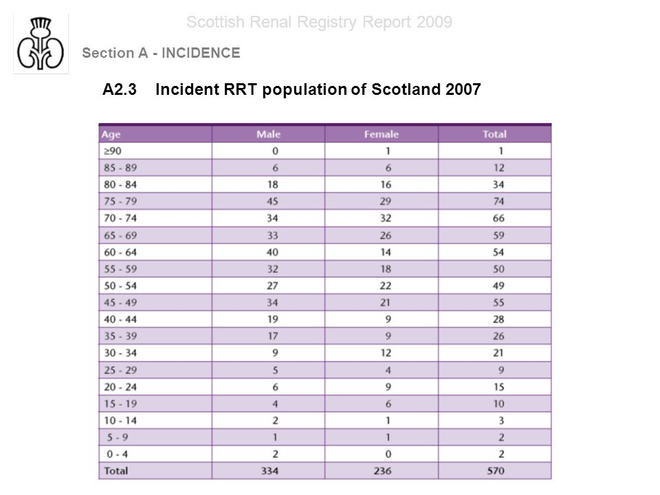 Section A - INCIDENCE Scottish Renal Registry Report 2009 A 2.4 Incident RRT population of Scotland 2004 to 2007