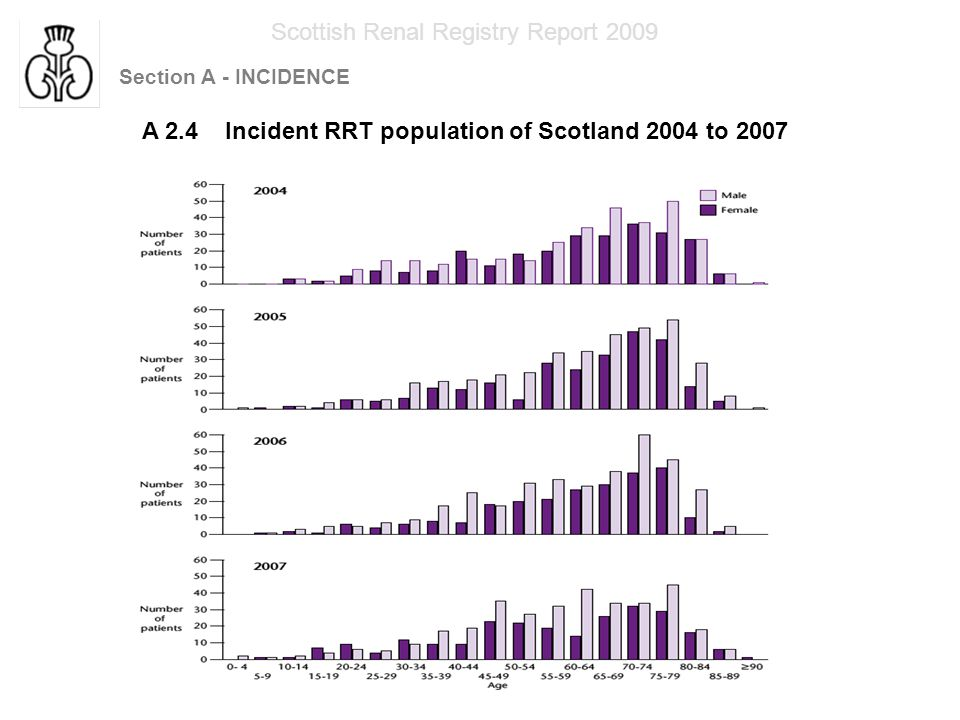 Section A - INCIDENCE Scottish Renal Registry Report 2009 A2.5 Age specific incidence and prevalence of RRT patients in 2007